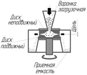 Дисковый истиратель с горизонтальным расположением измельчающих дисков