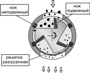 Устройство роторной мельницы-дробилки