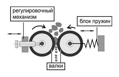 Устройство валковой дробилки лабораторной