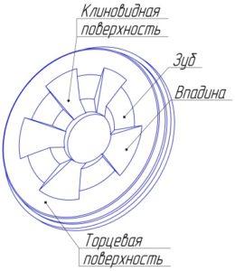 Диск для истирателя дискового ИД 175